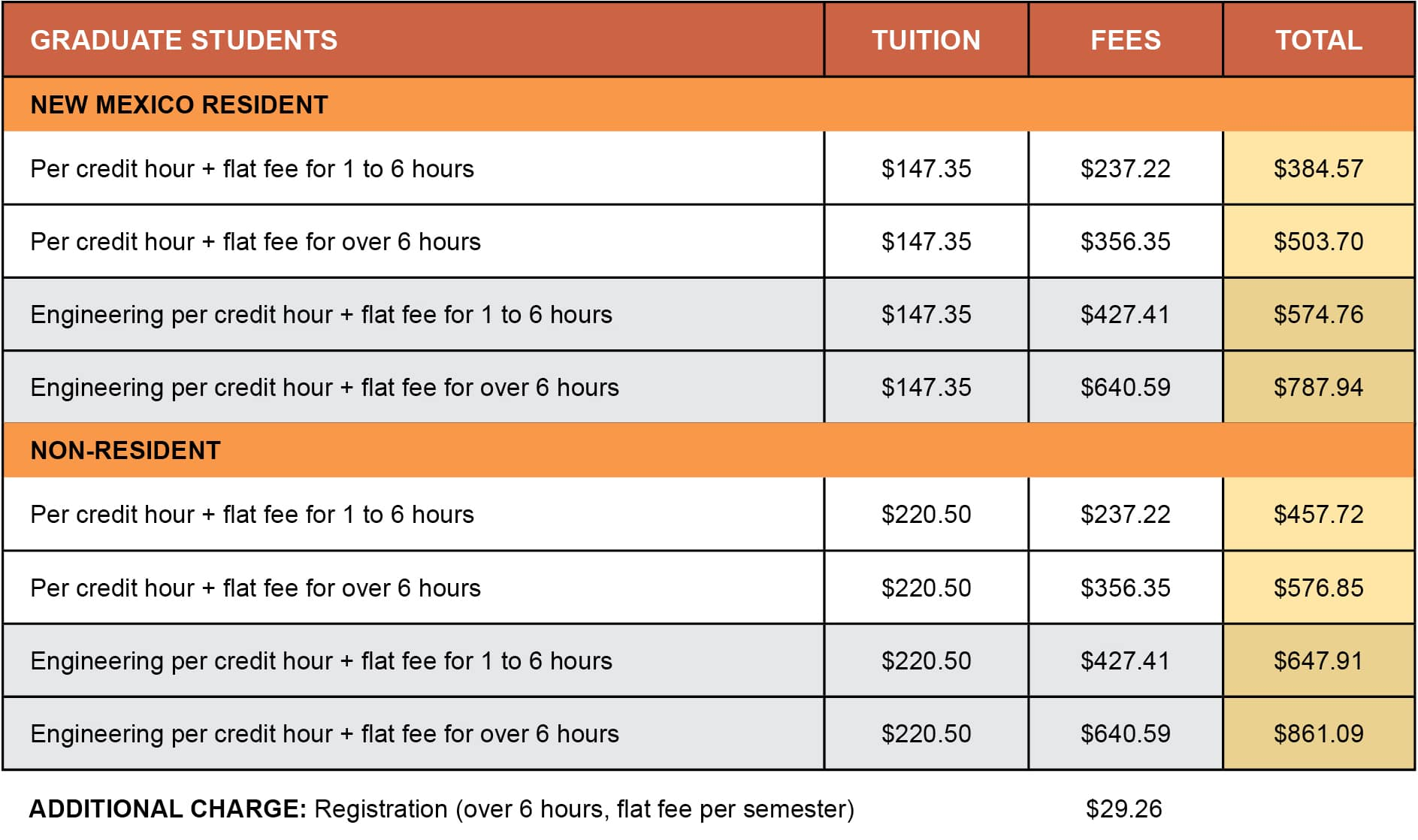 Tuition_General Fees_2017-18 graduate rev