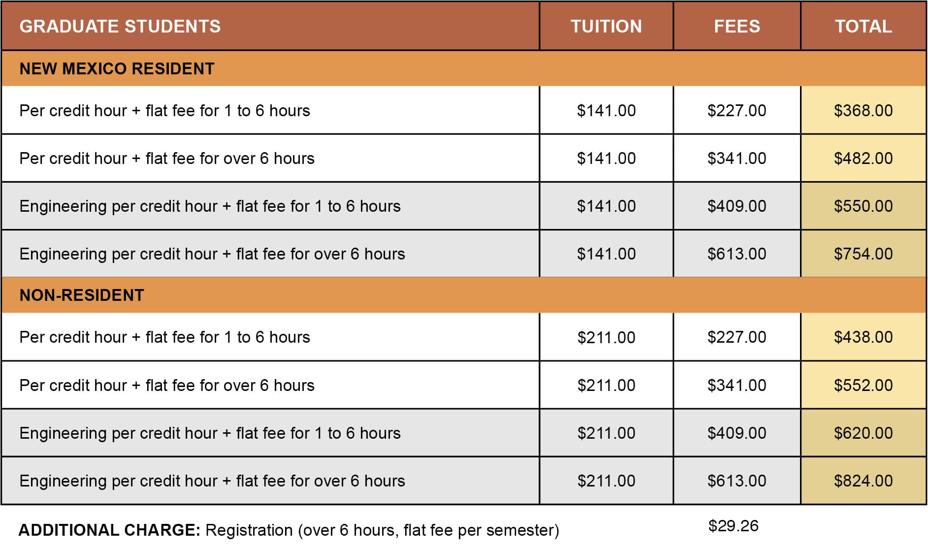 tuition fees Learn more about tuition, fees, financial assistance and payment options for flagler college.